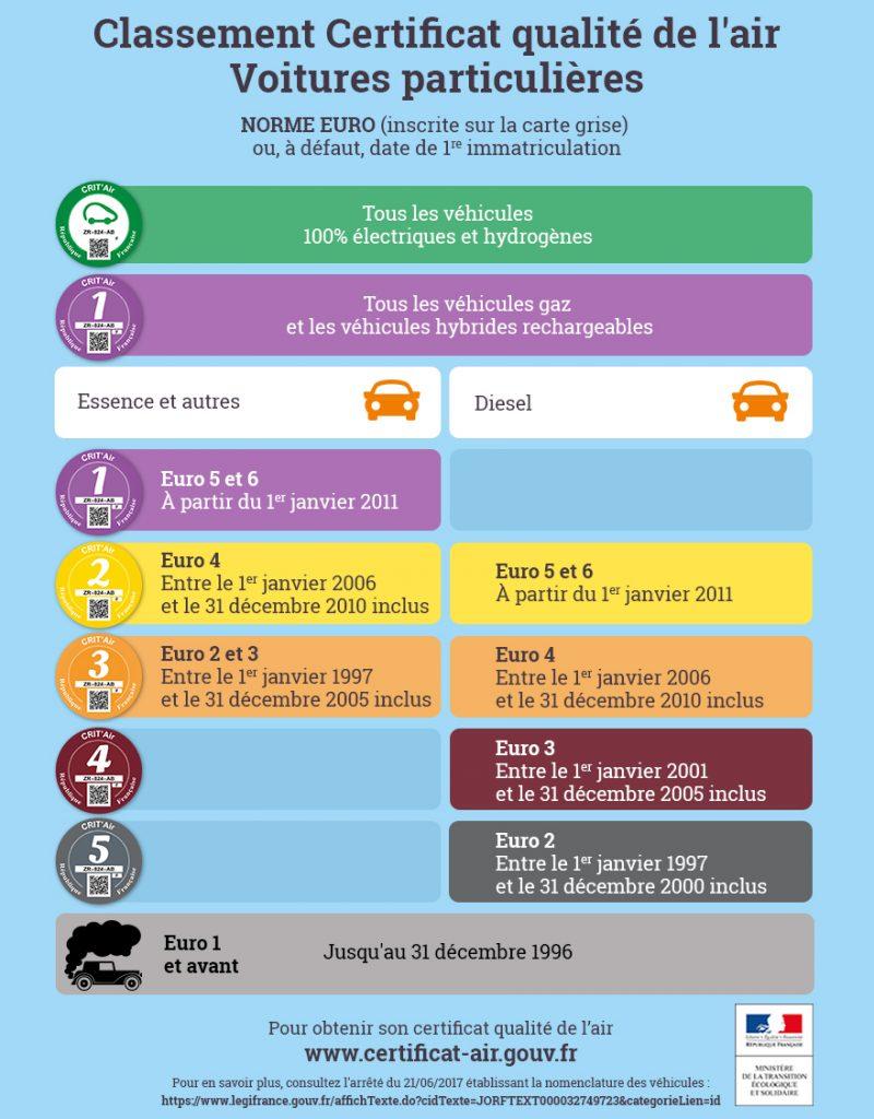 Infographie sur les différentes vignettes du certificat qualité de l'air
